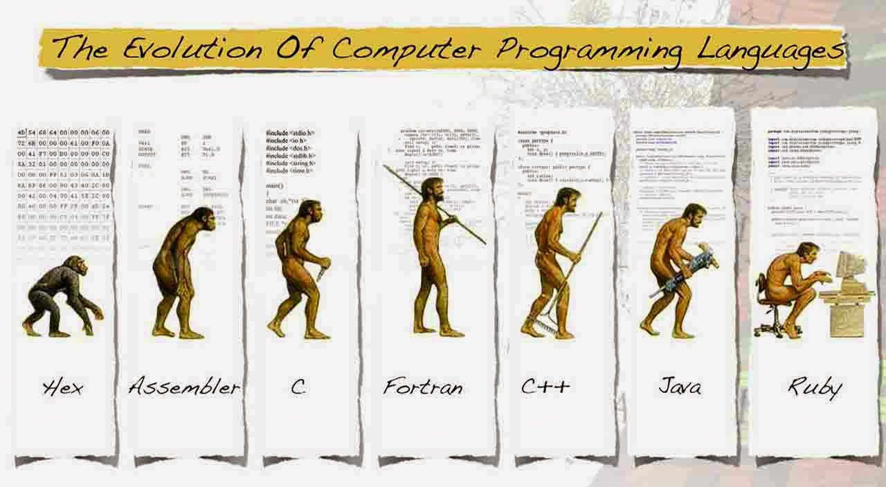 programming language history