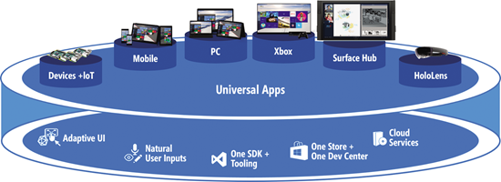 windows10 devices