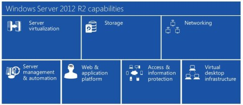 windows server2012 r2 capabilities