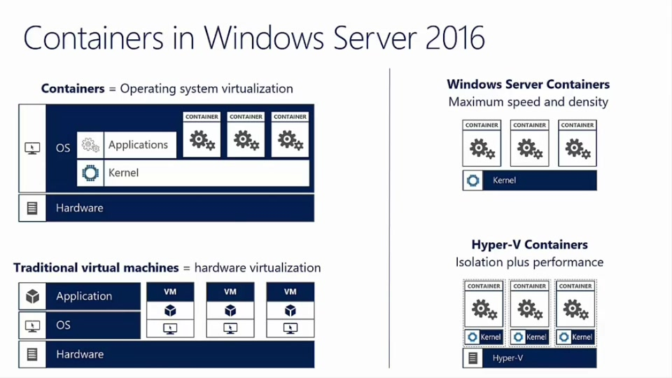 winserver2016 containers
