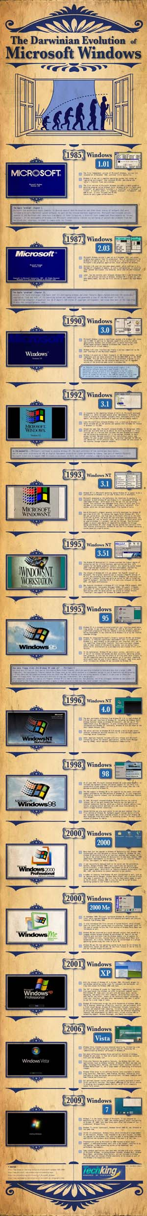 Windows Art Timeline