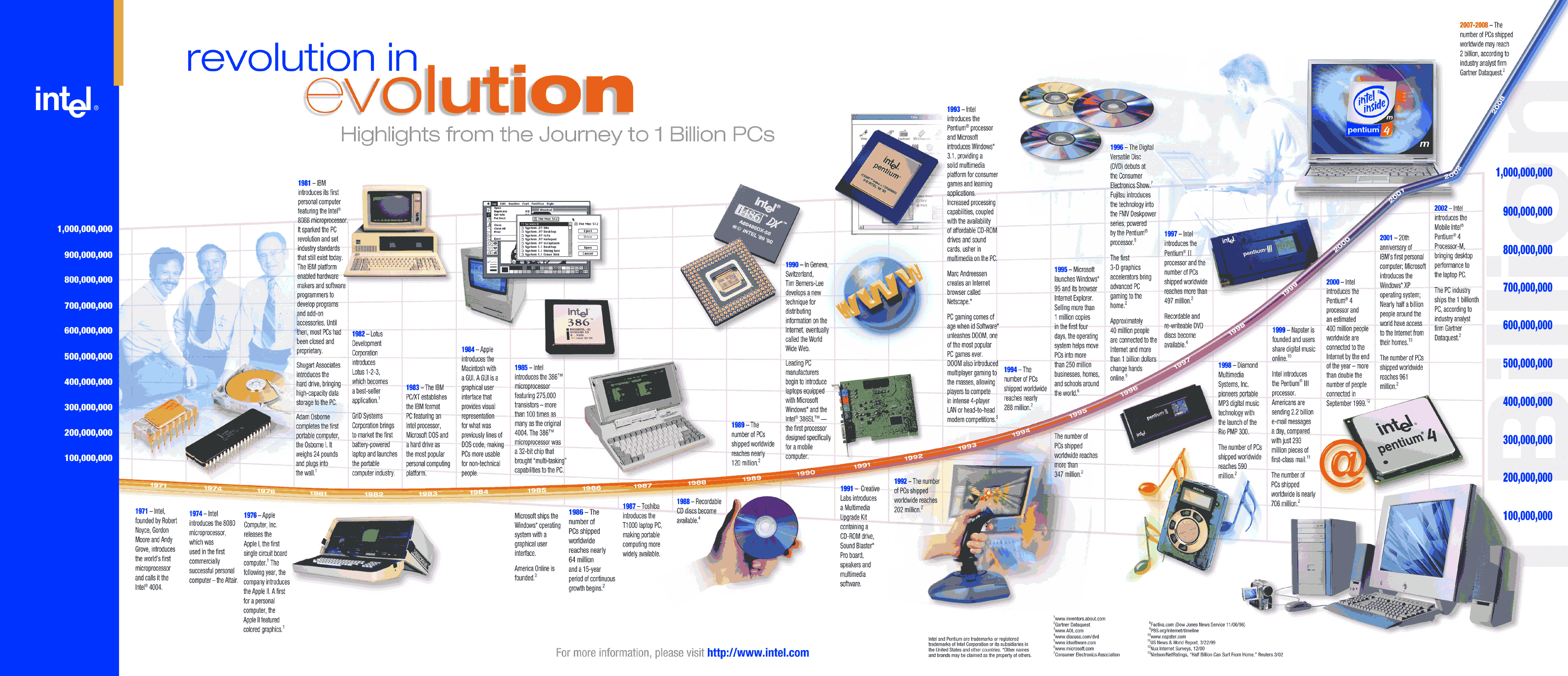Intel Evo(Re)volution