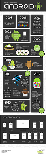 Android Art Timeline