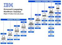 IBM Art Timeline