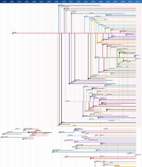Linux Art Timeline