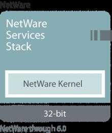 NetWare Art Timeline